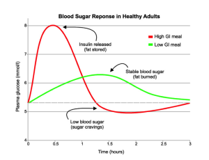 blood_sugar_response